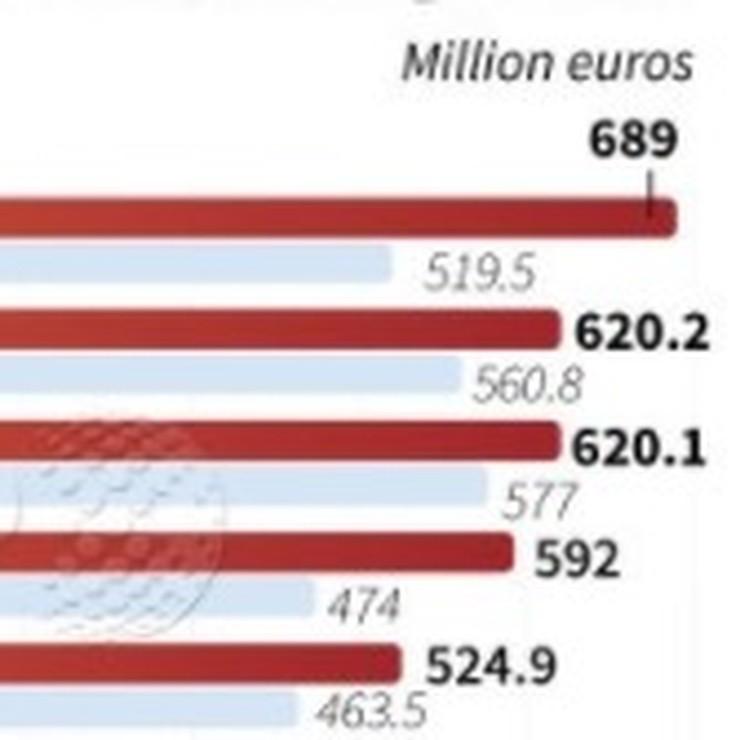 De rijkste clubs. © AFP